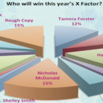 Hannah Barrett is the favourite to win The X Factor 2013 according to an ITV This Morning Poll
