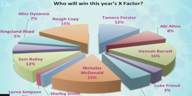 x factor 2013 voting figures pie chart
