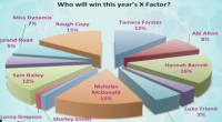 Nicole Scherzinger must be feeling quite uplifted today because Hannah Barrett has emerged as the early favourite to win The X Factor this year according to an ITV This Morning […]